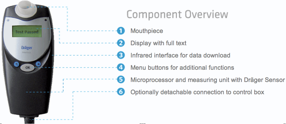 Draeger Component Overview